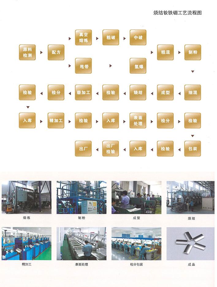 產品生產流程